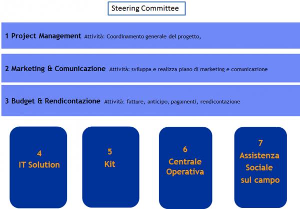 Steering committe